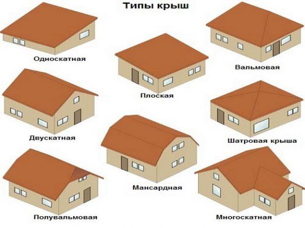 Варианты форм крыши для дома