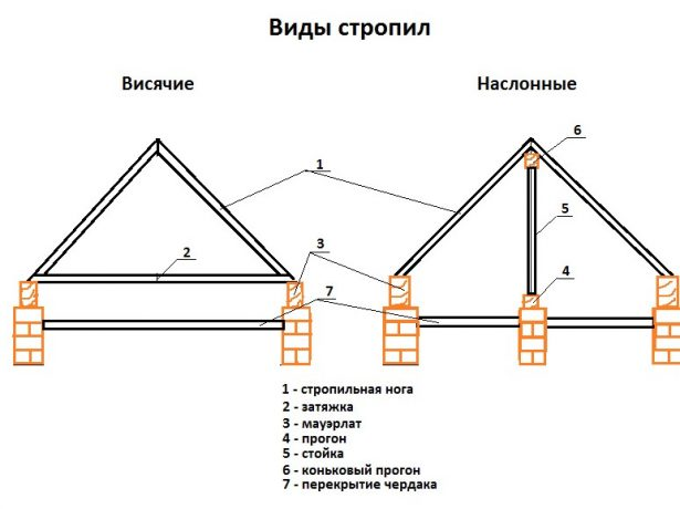 Варианты стропил крыши