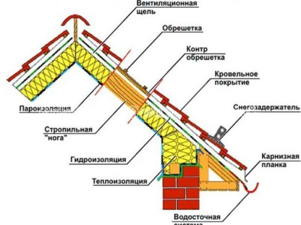 Схема вентиляции скатной крыши любого типа