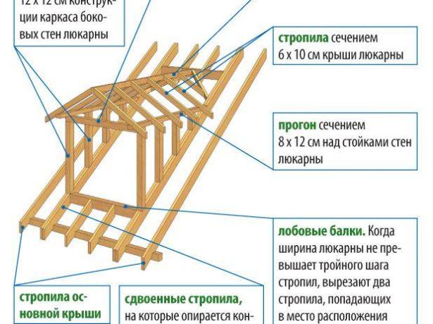Схема сборки «кукушатника»