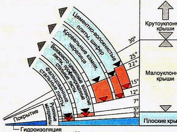 Диаграмма классификации крыш по углу наклона