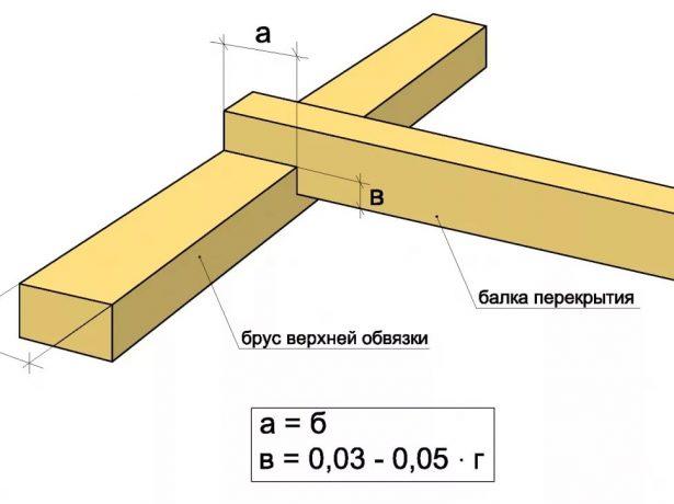 Схема крепления элементов мауэрлата