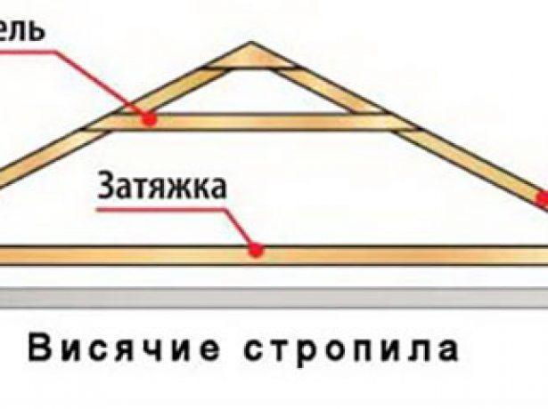 Горизонтальные элементы висячей стропильной системы