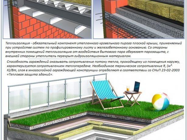 Обустройство плоских крыш