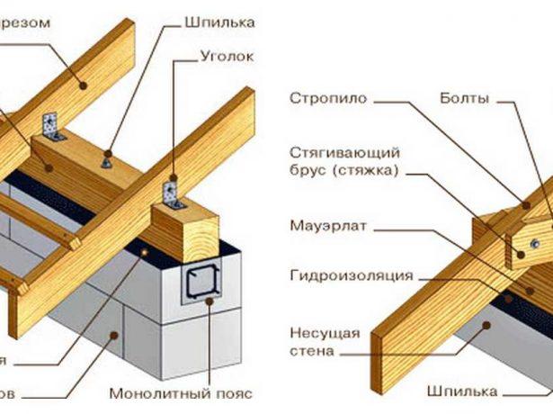 Элементы двускатной крыши на чертеже