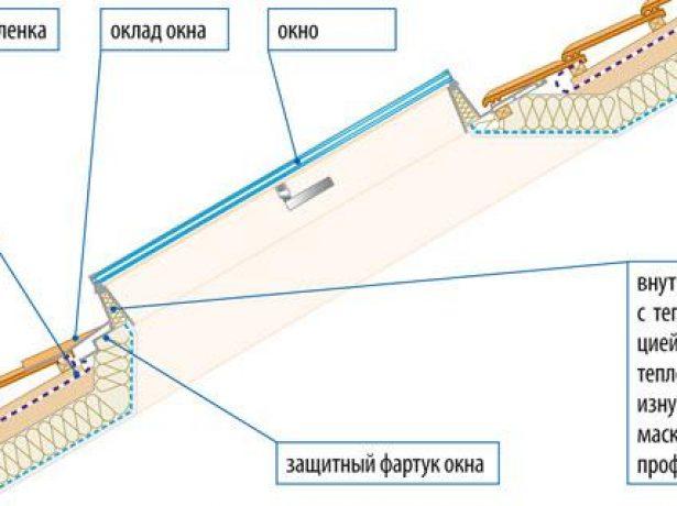 Принципиальная схема установки мансардного окна