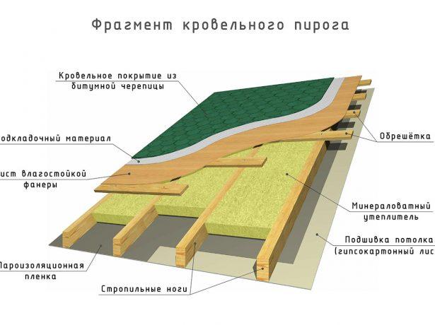 Схема кровельного пирога для битумной черепицы