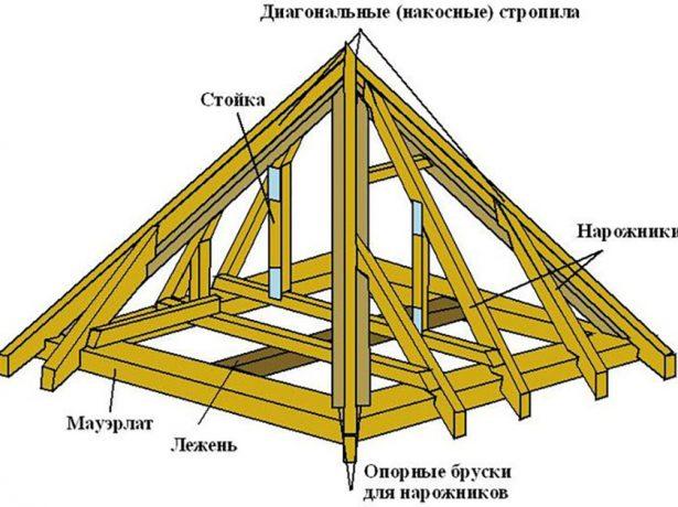 Схема устройства пирамидальной крыши