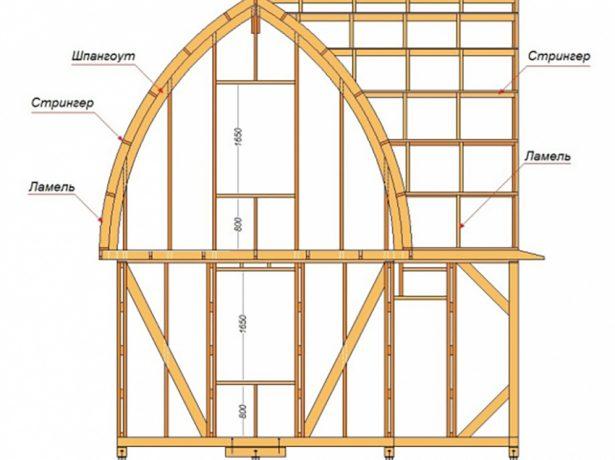Схема устройства крыши полукруглой формы