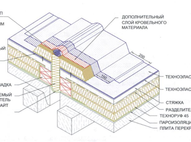 Устройство деформационного шва на плоской кровле