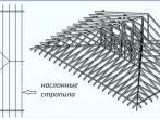 Наслонная стропильная система