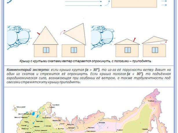 Расчёт ветровых нагрузок по районам РФ