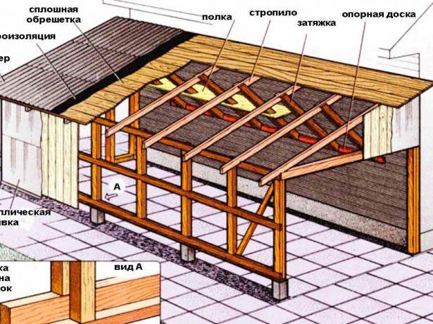 Односкатная крыша из еврошифера