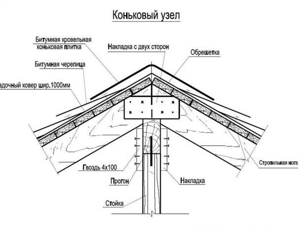 Схема устройства конькового узла для битумной черепицы