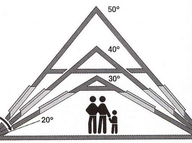 Зависимость высоты потолков мансарды от угла наклона скатов