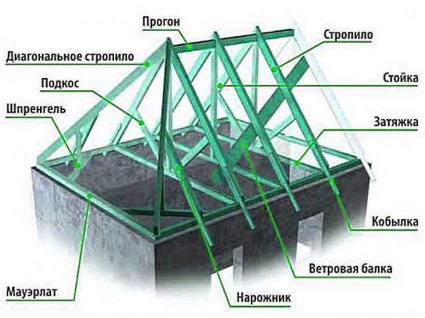 Конструкция четырёхскатной крыши