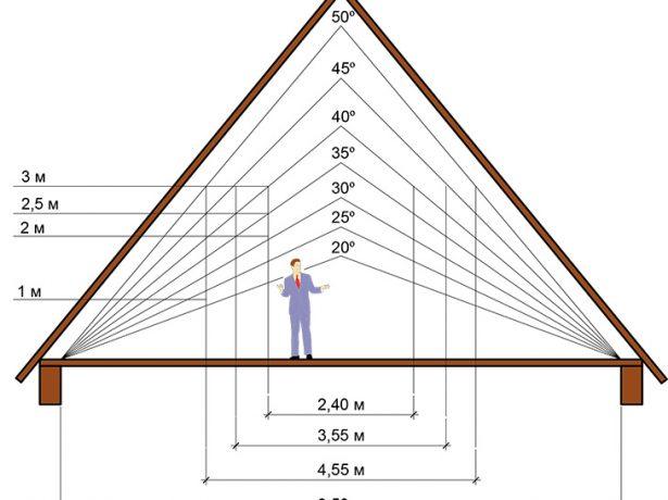 Зависимость между уклоном крыши и высотой конька