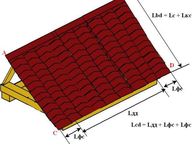 Расчёт ширины и длины крыши