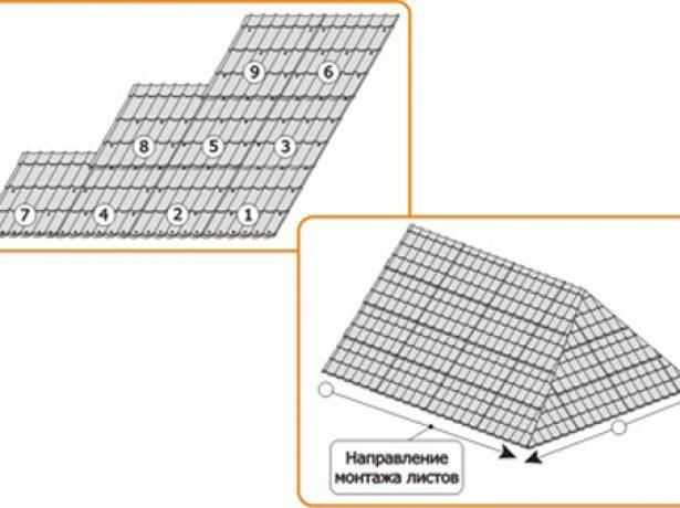 Расчёт количества листов шифера
