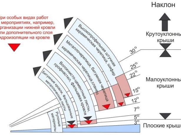 Допустимые углы наклона кровли для разных материалов