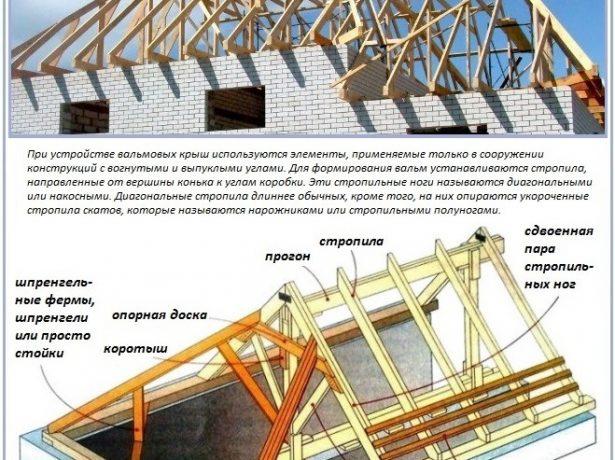 Устройство стропильной системы черёхскатной крыши