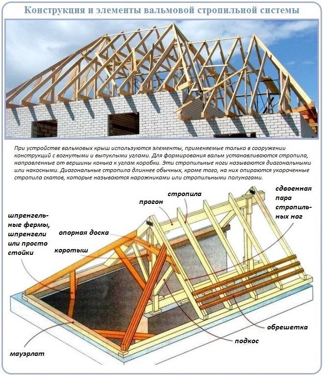 расчет 4 скатной крыши