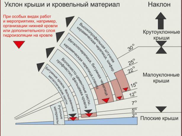 Минимальный угол наклона ската в зависимости от типа кровельного материала