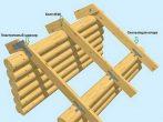 Схема устройства стропильных ферм деревянного дома
