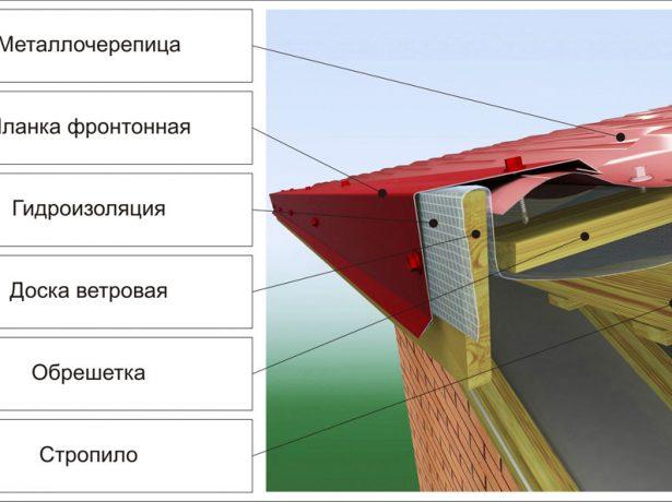 Схема устройства фронтонного узла для кровли из металлочерепицы
