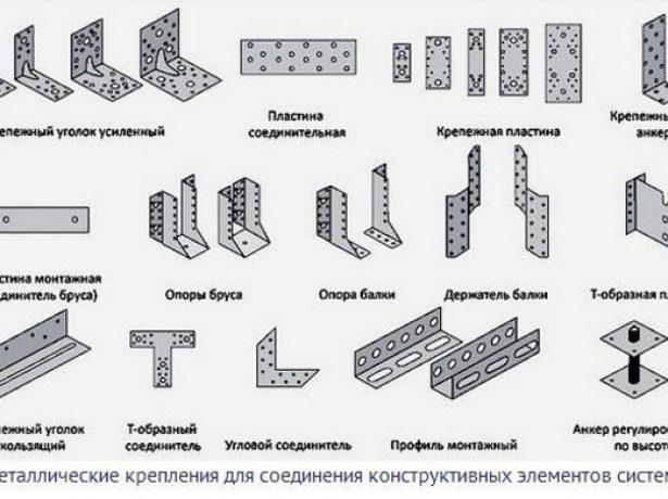 Металлические крепления для деревянных элементов стропильной системы