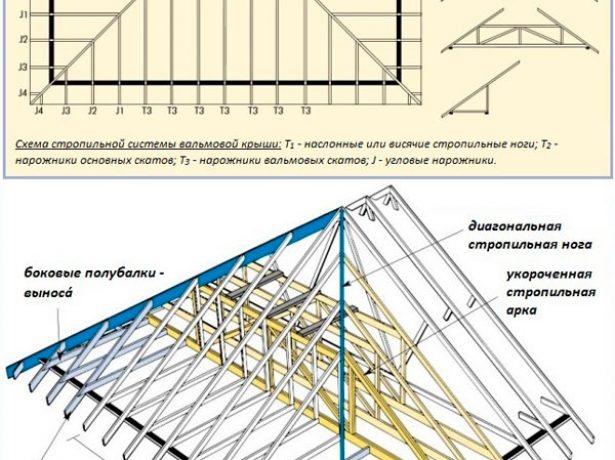 Расчёт пиломатериала для четырёхскатной крыши