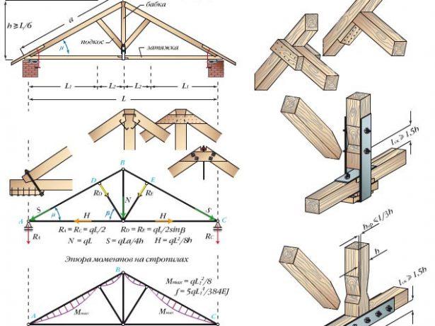 Треугольная арка с бабкой и подкосами