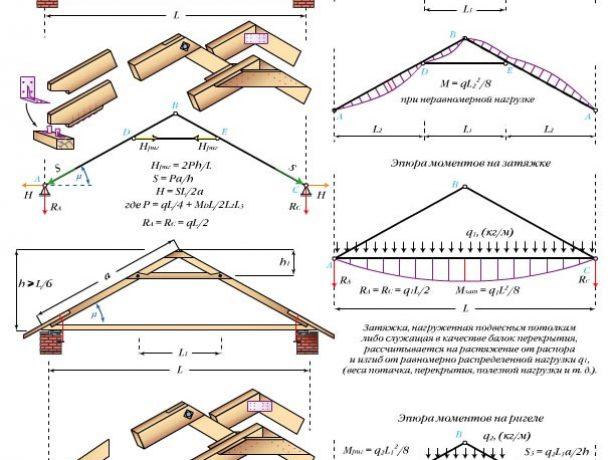 Треугольная арка с ригелем