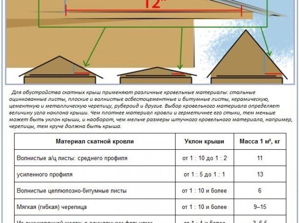 Выбор кровельного покрытия в зависимости от уклона крыши