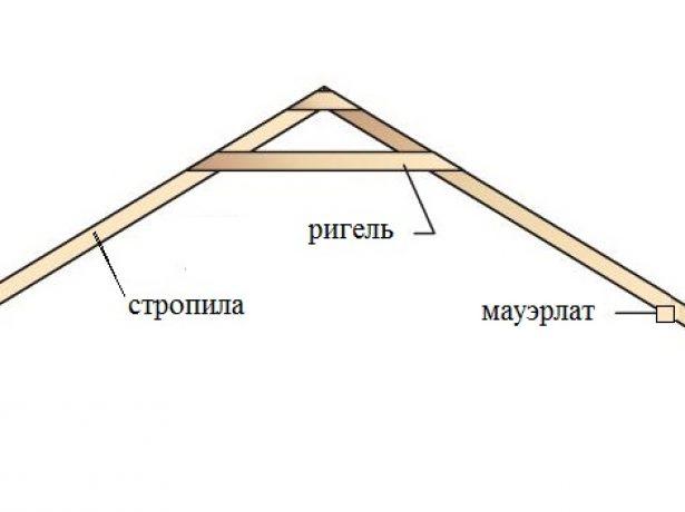 Ригель стропильной системы