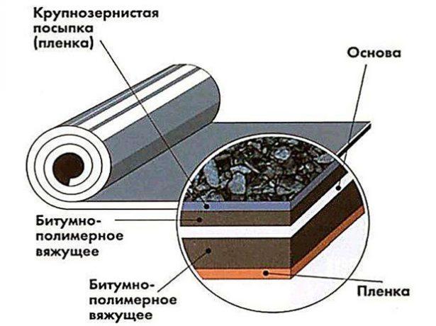Структура битумно-полимерных материалов