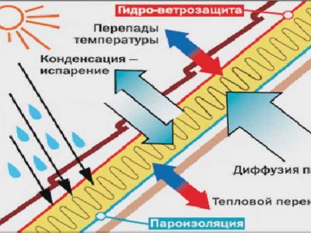 Температурно-влажностный расчёт