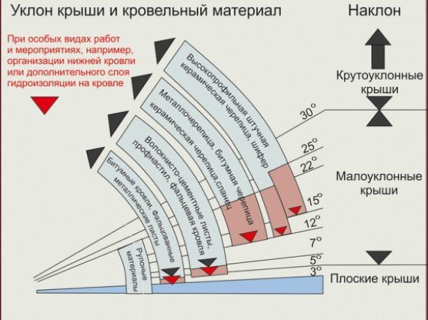 Зависимость угла уклона крыши от кровельного материала