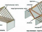 Виды стропильных систем полувальмовой крыши