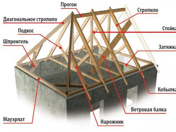 Элементы стропильной системы полувальмовой крыши
