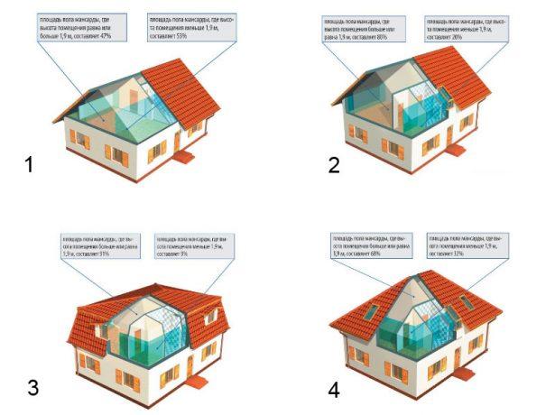 Выбор типа мансардной крыши