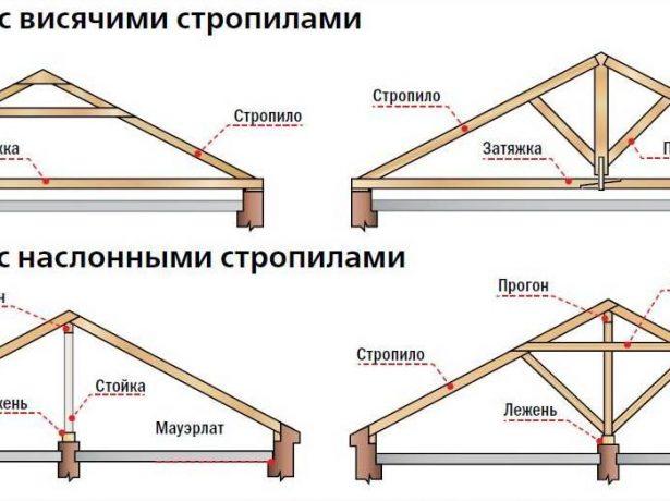 Системы стропил для шатровой крыши