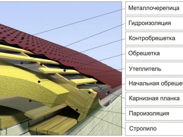 Кровельный пирог утеплённой крыши