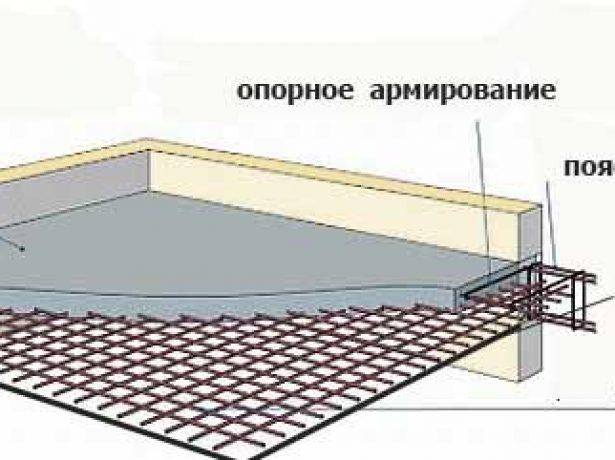 Плоская крыша сплошного армирования