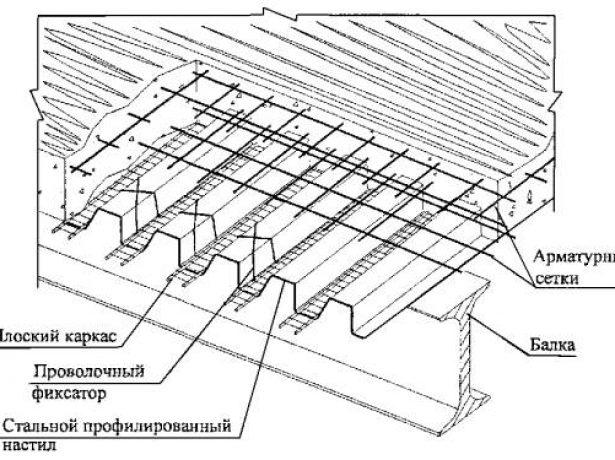 Армированное бетонное перекрытие с опорой на стальные балки