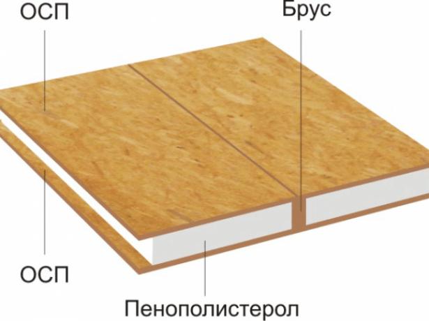 Структура СИП-панели