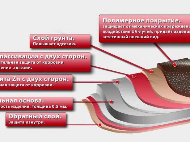 Структура листа металлочерепицы «Монтеррей»