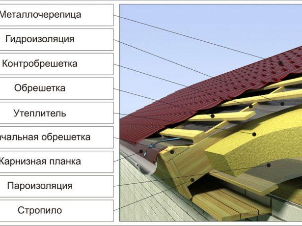 Структура кровельного пирога под металлочерепицу «Монтеррей» для тёплой крыши