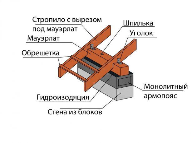Схема устройства мауэрлата в классическом варианте
