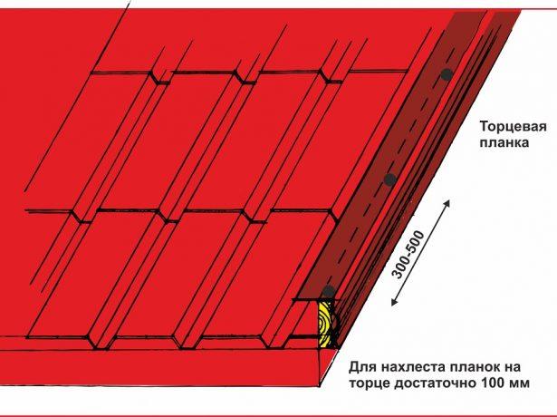 Схема монтажа торцевой планки